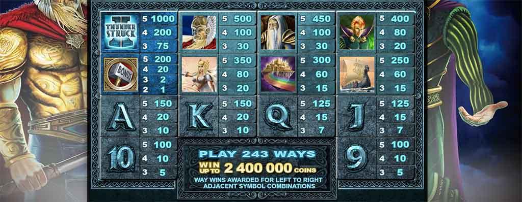 Screenshot of symbols for Thunderstruck II slot