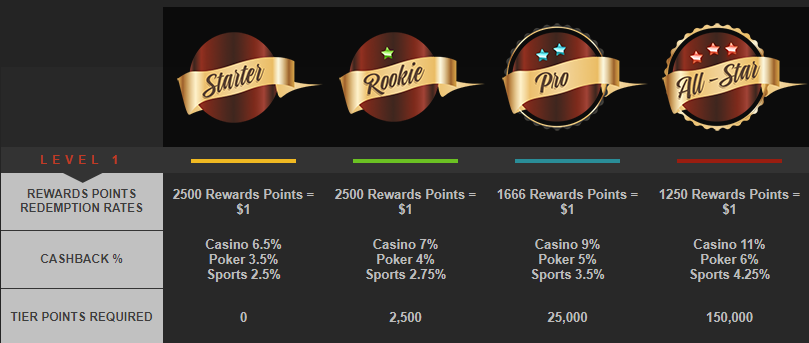 bovada rewards