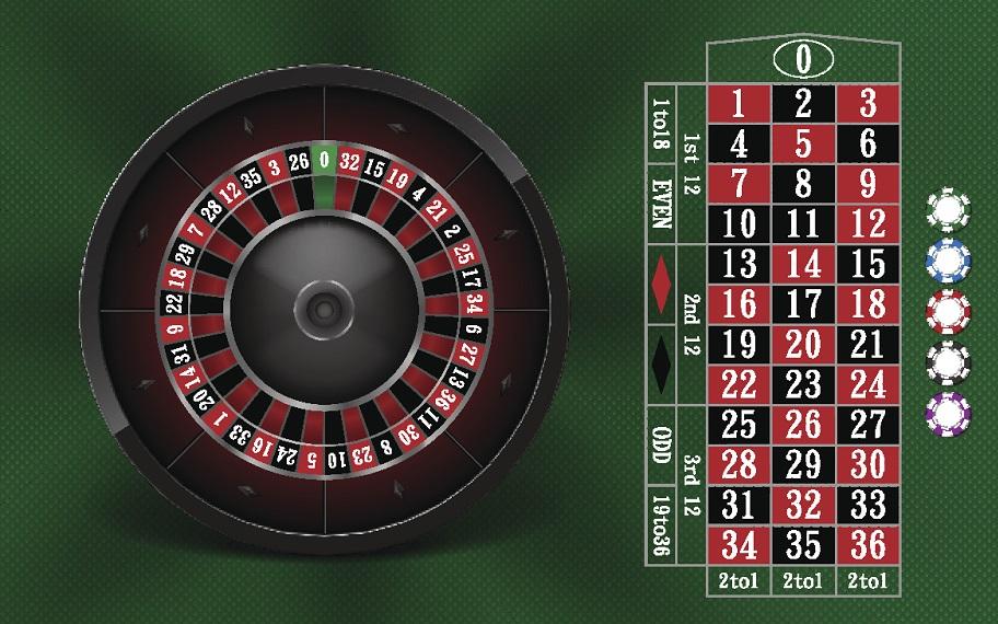 Roulette Odds Uk