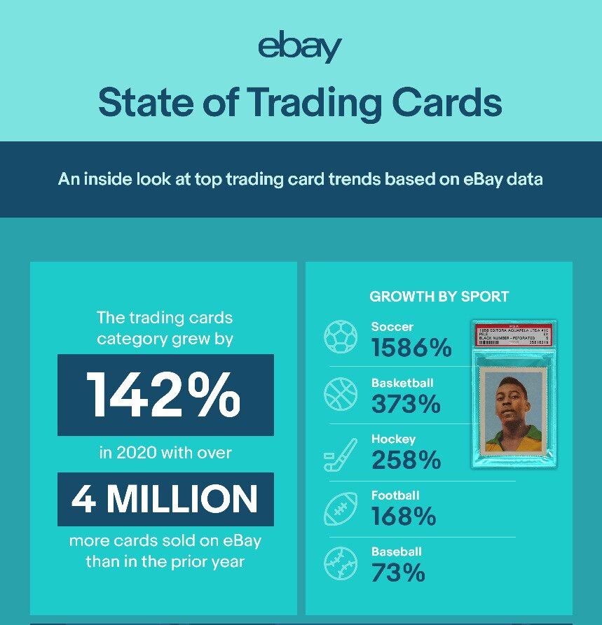 ebay trading card sales trends
