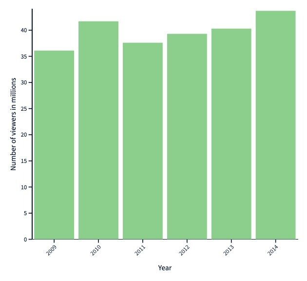 number of academy award viewers by year
