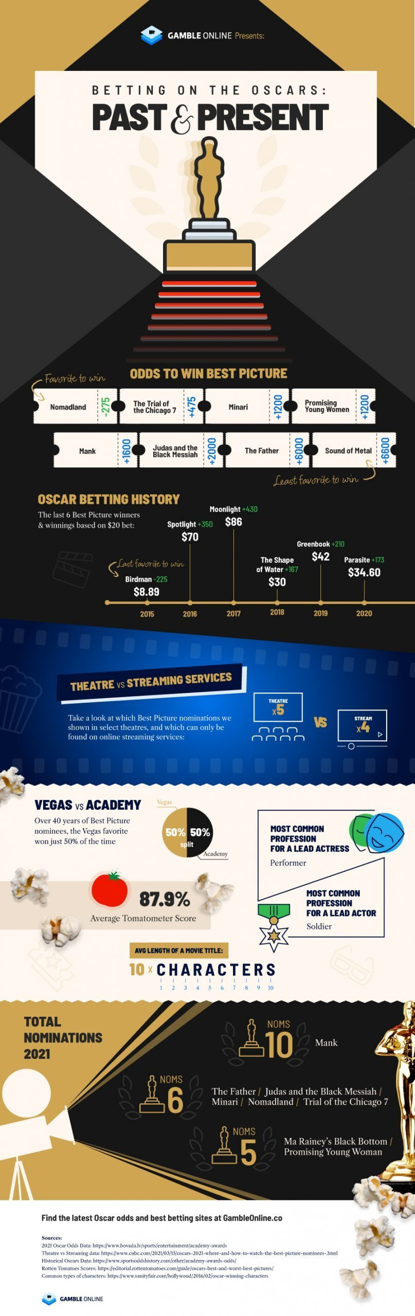 Oscars Betting Odds Infographic