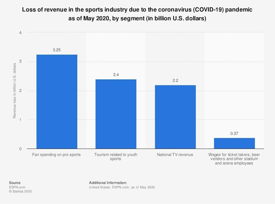 bar graph of lost sports revenue die to covid-19 pandemic may 2020