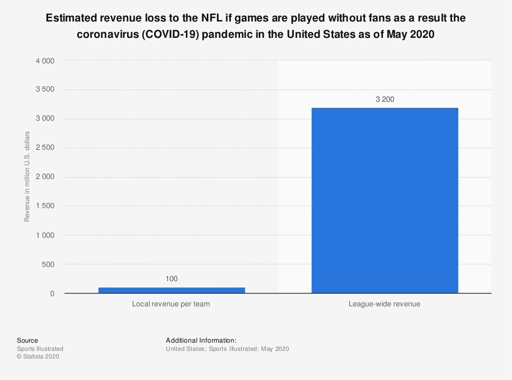 bar graph nfl revenue loss if games are played without fans may 2020